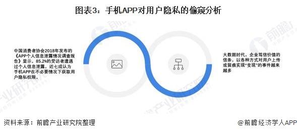 图表3:手机APP对用户隐私的偷窥分析