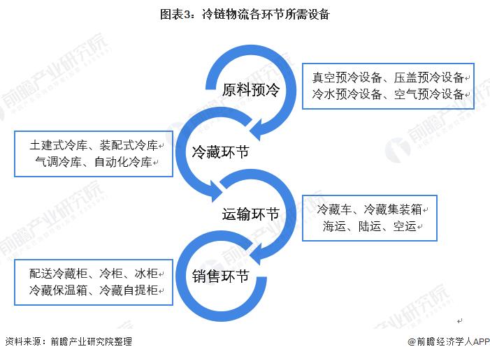 图表3:冷链物流各环节所需设备