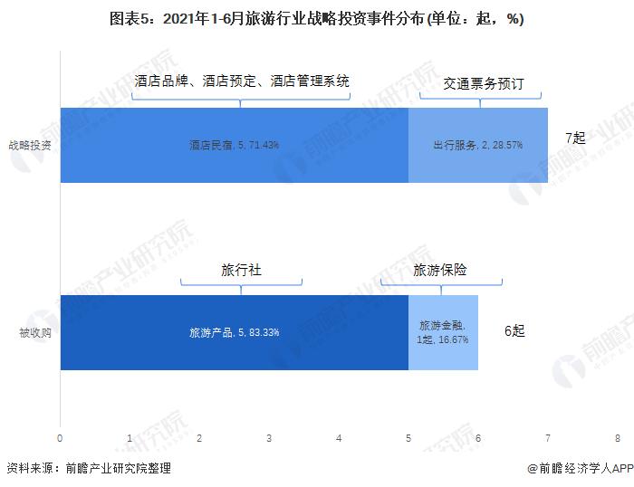图表5:2021年1-6月旅游行业战略投资事件分布(单位:起,%)