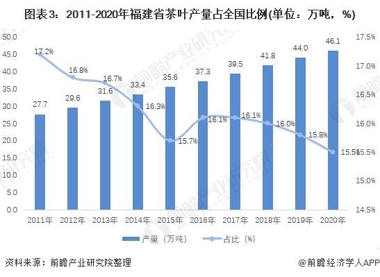 图表3:2011-2020年福建省茶叶产量占全国比例(单位:万吨,%)