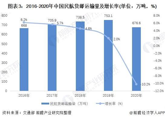 图表3:2016-2020年中国民航货邮运输量及增长率(单位:万吨,%)