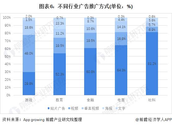 图表6:不同行业广告推广方式(单位:%)