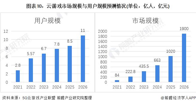 图表10:云游戏市场规模与用户规模预测情况(单位:亿人,亿元)