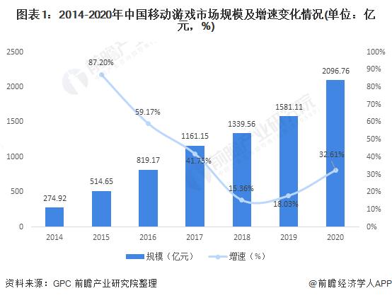图表1:2014-2020年中国移动游戏市场规模及增速变化情况(单位:亿元,%)