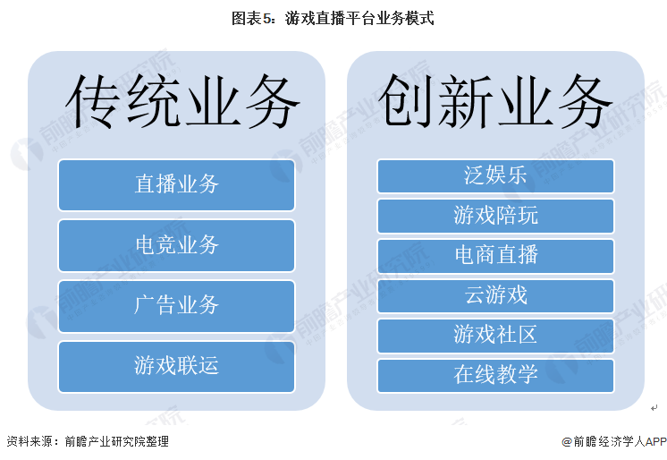 图表5:游戏直播平台业务模式