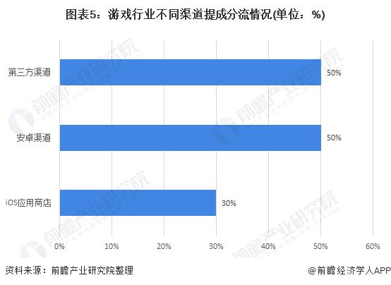 图表5:游戏行业不同渠道提成分流情况(单位:%)