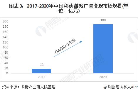 图表3:2017-2020年中国移动游戏广告变现市场规模(单位:亿元)