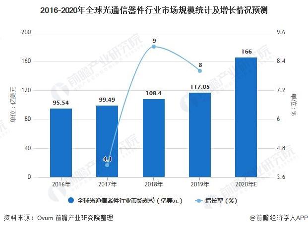 2016-2020年全球光通信器件行业市场规模统计及增长情况预测