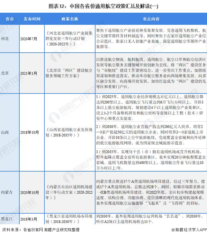 图表12:中国各省份通用航空政策汇总及解读(一)
