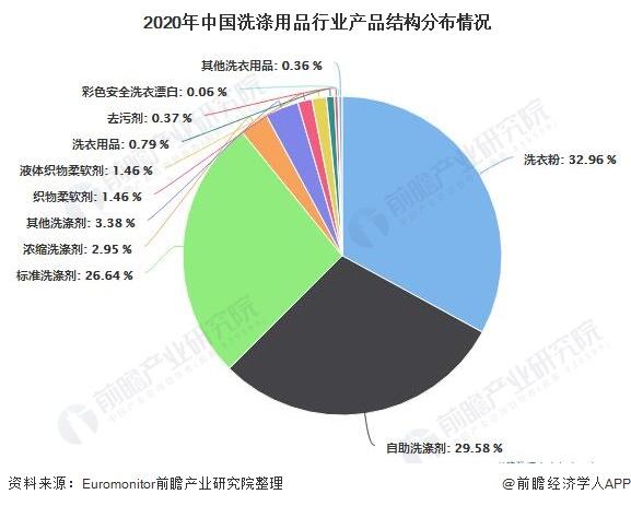 2020年中国洗涤用品行业产品结构分布情况
