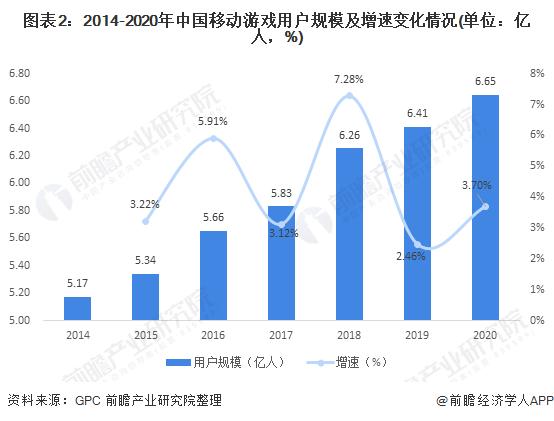 图表2:2014-2020年中国移动游戏用户规模及增速变化情况(单位:亿人,%)