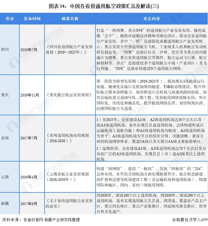 图表14:中国各省份通用航空政策汇总及解读(三)
