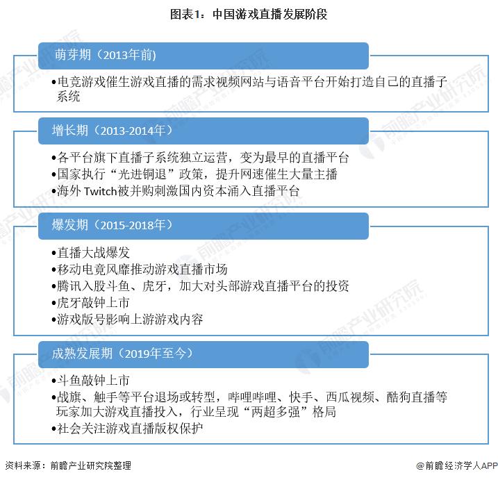 图表1:中国游戏直播发展阶段