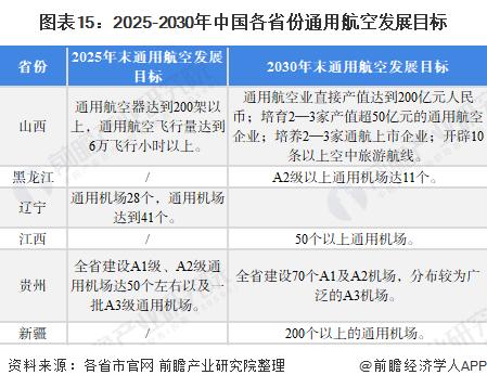 图表15:2025-2030年中国各省份通用航空发展目标