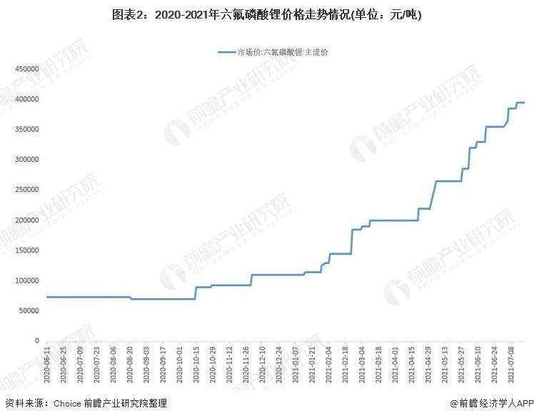 图表2:2020-2021年六氟磷酸锂价格走势情况(单位:元/吨)