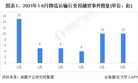 图表1:2021年1-6月物流运输行业投融资事件数量(单位:起)