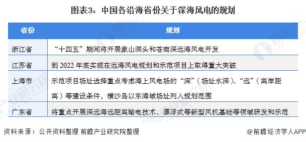 图表3:中国各沿海省份关于深海风电的规划