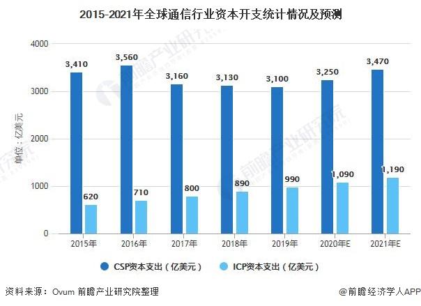 2015-2021年全球通信行业资本开支统计情况及预测