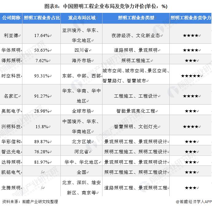 图表8:中国照明工程企业布局及竞争力评价(单位:%)
