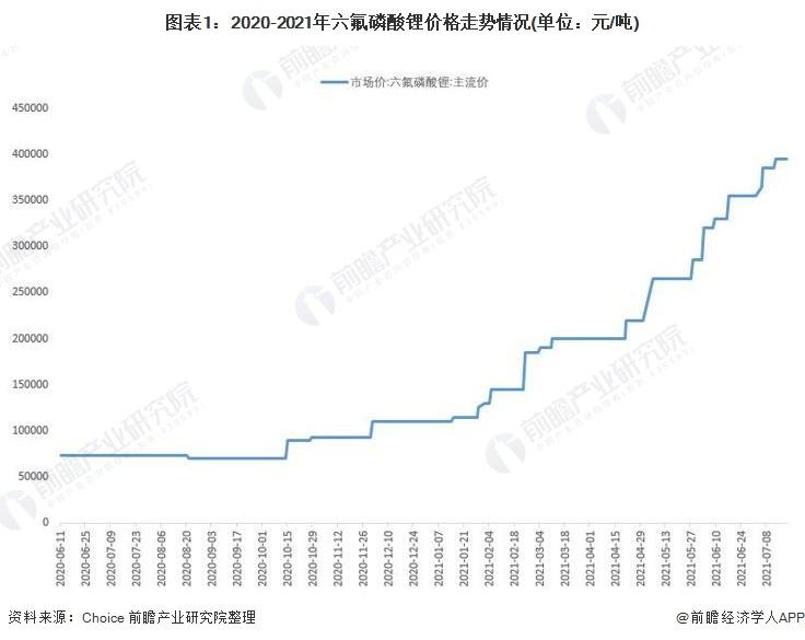 图表1:2020-2021年六氟磷酸锂价格走势情况(单位:元/吨)