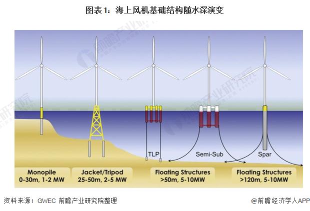 图表1:海上风机基础结构随水深演变