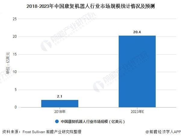 2018-2023年中国康复机器人行业市场规模统计情况及预测