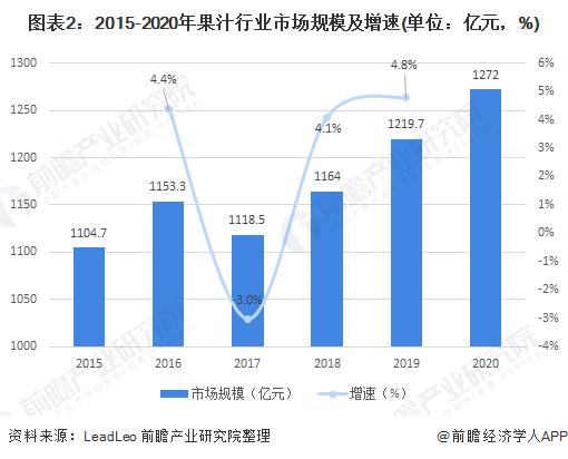 图表2:2015-2020年果汁行业市场规模及增速(单位:亿元,%)