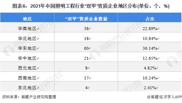 """图表6:2021年中国照明工程行业""""双甲""""资质企业地区分布(单位:个,%)"""