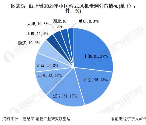图表5:截止到2021年中国浮式风机<font class=