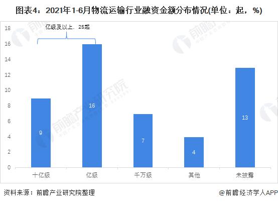 图表4:2021年1-6月物流运输行业融资金额分布情况(单位:起,%)