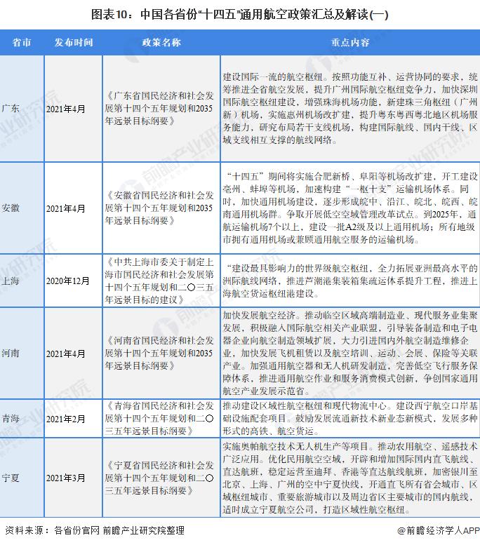 """图表10:中国各省份""""十四五""""通用航空政策汇总及解读(一)"""