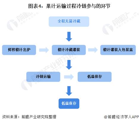 图表4:果汁运输过程冷链参与的环节