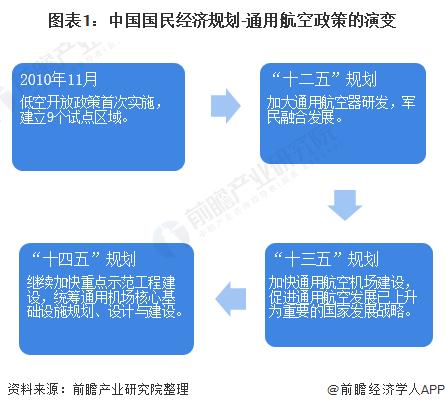图表1:中国国民经济规划-通用航空政策的演变