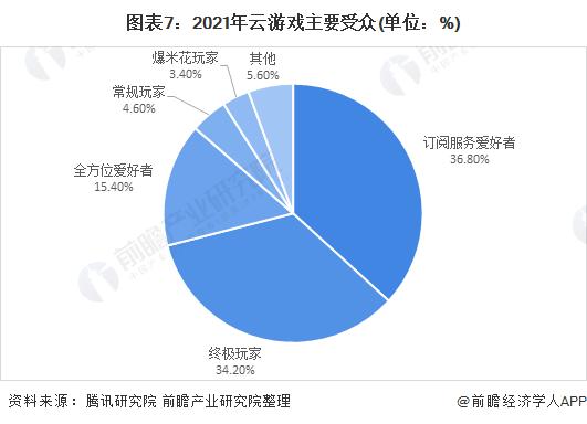 图表7:2021年云游戏主要受众(单位:%)