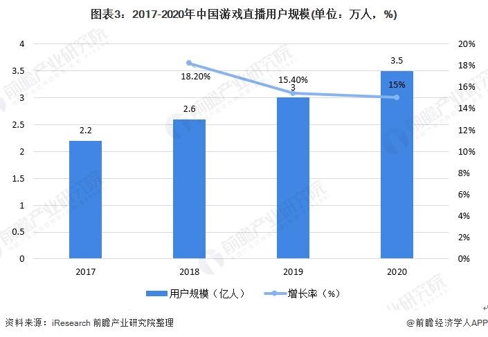 图表3:2017-2020年中国游戏直播用户规模(单位:万人,%)