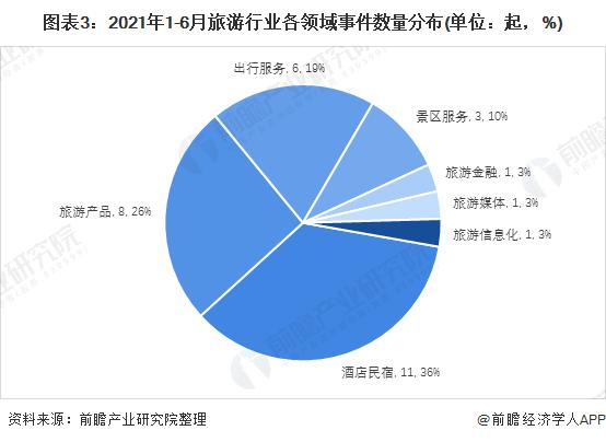 图表3:2021年1-6月旅游行业各领域事件数量分布(单位:起,%)