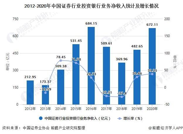 2012-2020年中国证券行业投资银行业务净收入统计及增长情况