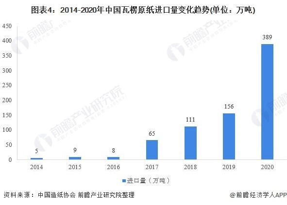 图表4:2014-2020年中国瓦楞原纸进口量变化趋势(单位:万吨)