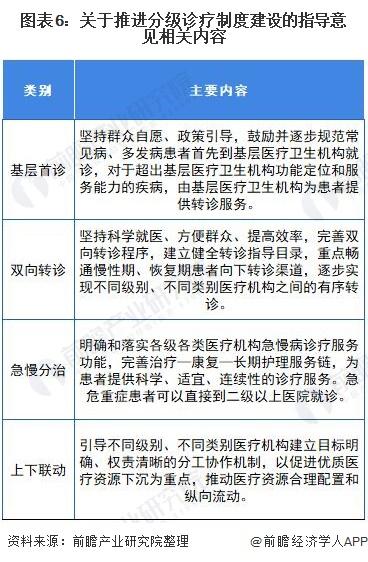 图表6:关于推进分级诊疗制度建设的指导意见相关内容