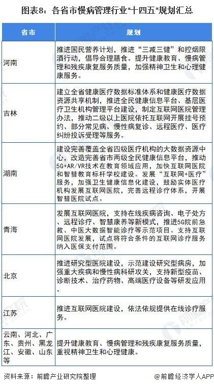 """图表8:各省市慢病管理行业""""十四五""""规划汇总"""