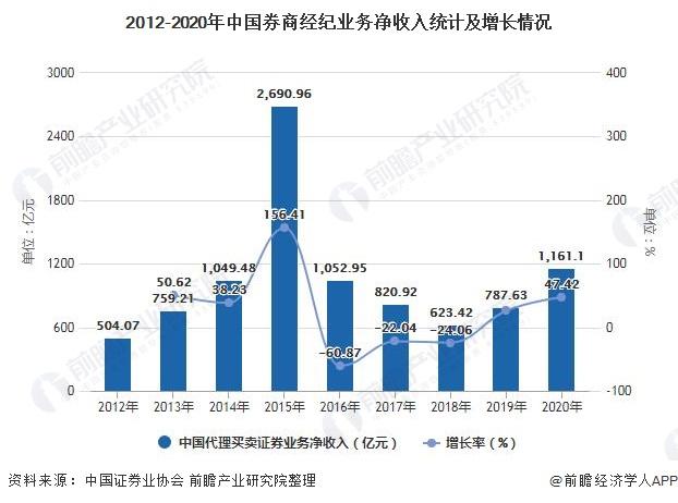 2012-2020年中国券商经纪业务净收入统计及增长情况