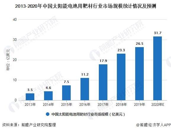 2013-2020年中国太阳能电池用靶材行业市场规模统计情况及预测