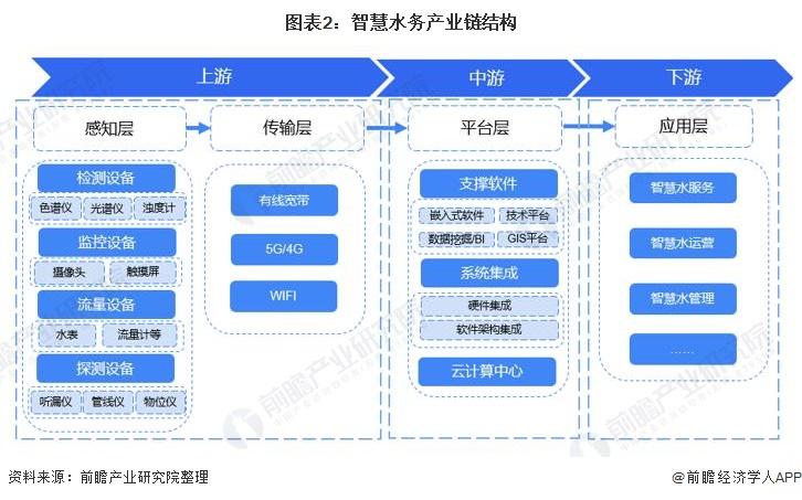 图表2:智慧水务产业链结构