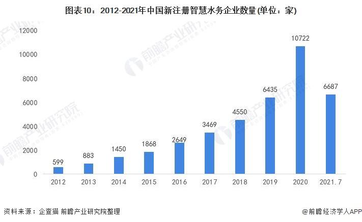 图表10:2012-2021年中国新注册智慧水务企业数量(单位:家)