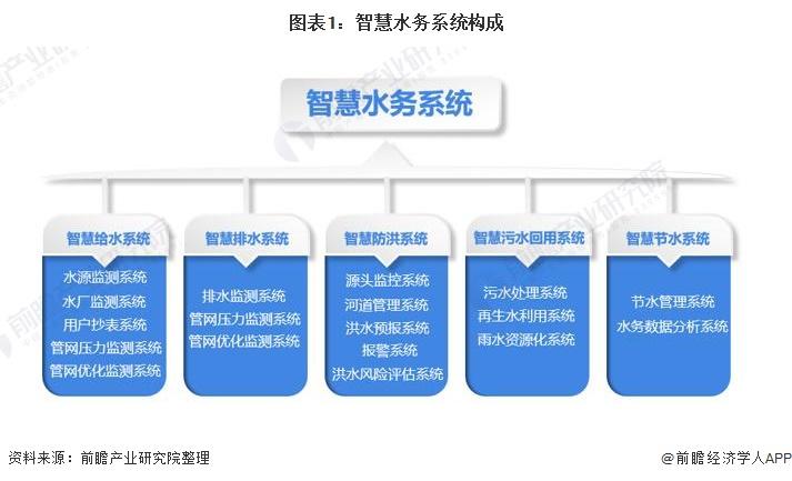 图表1:智慧水务系统构成