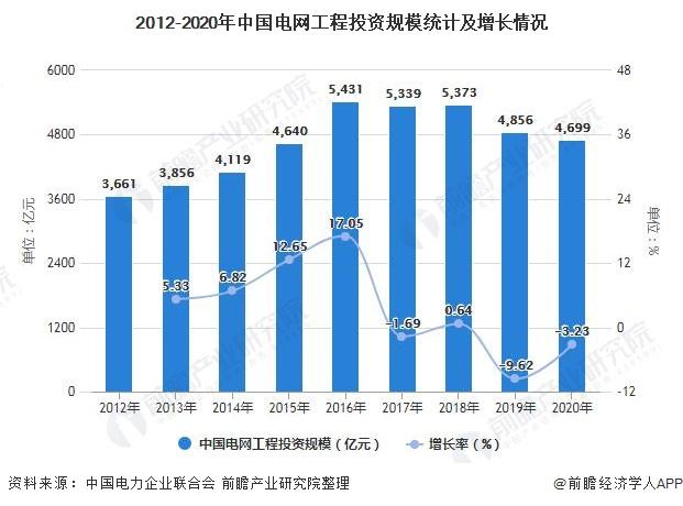 2012-2020年中国电网工程投资规模统计及增长情况