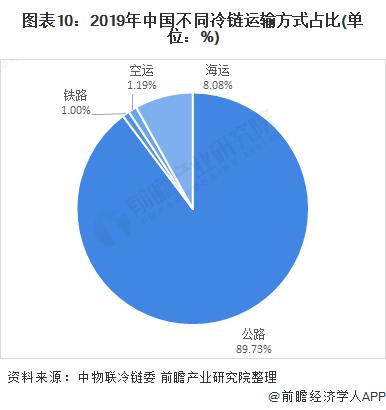 图表10:2019年中国不同冷链运输方式占比(单位:%)