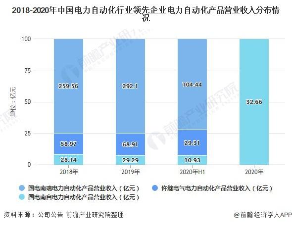 2018-2020年中国电力自动化行业<font class=