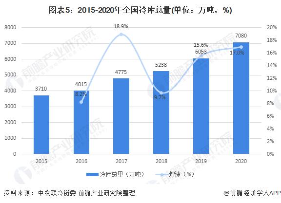 图表5:2015-2020年全国冷库总量(单位:万吨,%)