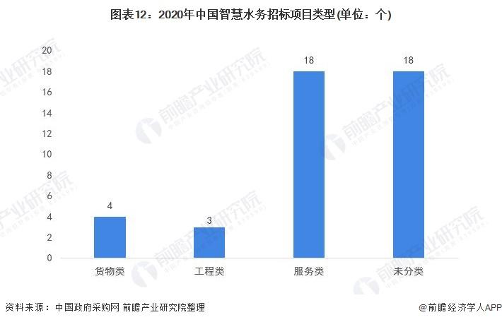 图表12:2020年中国智慧水务招标项目类型(单位:个)
